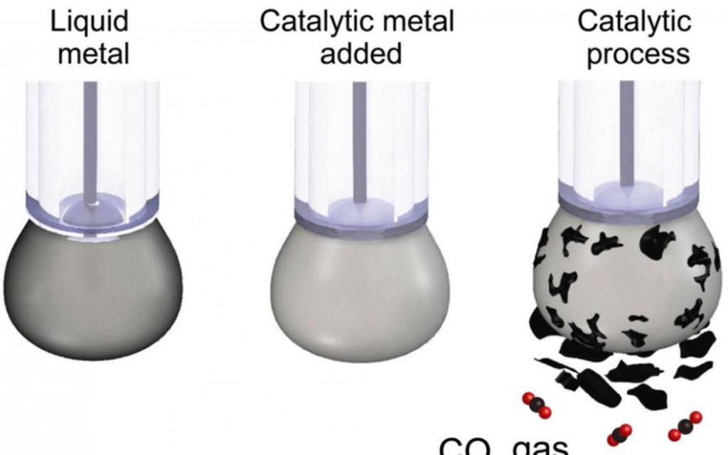 CO2 conversion
